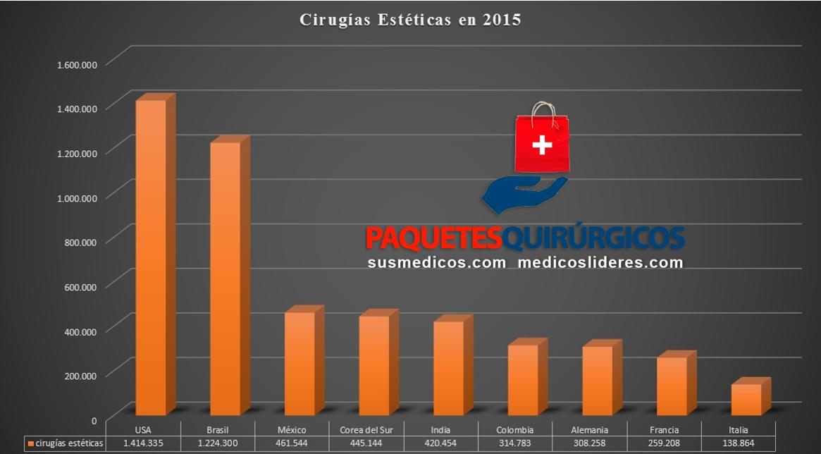 cirugias esteticas en 2015