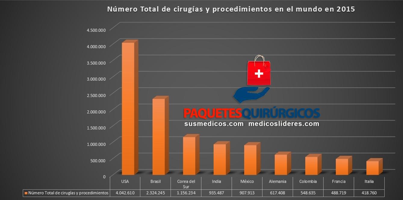 estadísticas cirugia plastica en el mundo en 2015